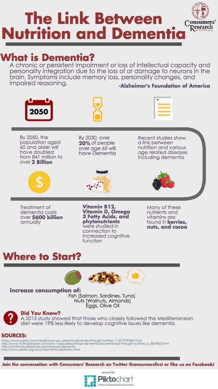 Prevent Dementia With Nutrition Dementia Nutrition Mediterranean Nutrition Infographic Brain Nutrition Dementia