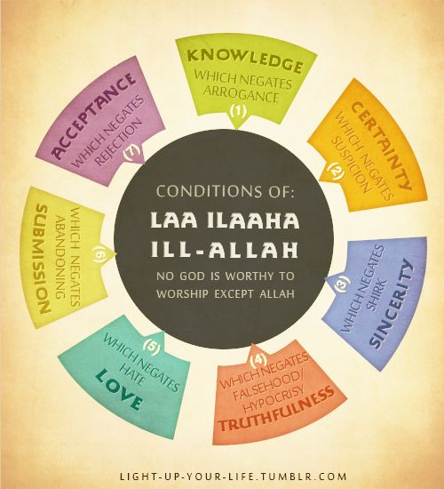 "*** As Promised! *** conditions of: ""la ilaha illa - Allah"" NO GOD IS WORTHY TO WORSHIP EXCEPT ALLAH in english"