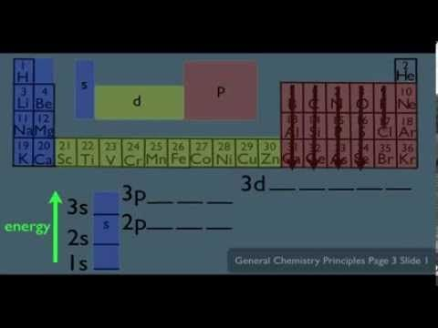 Best Chemistry  Electron Configuration Images On