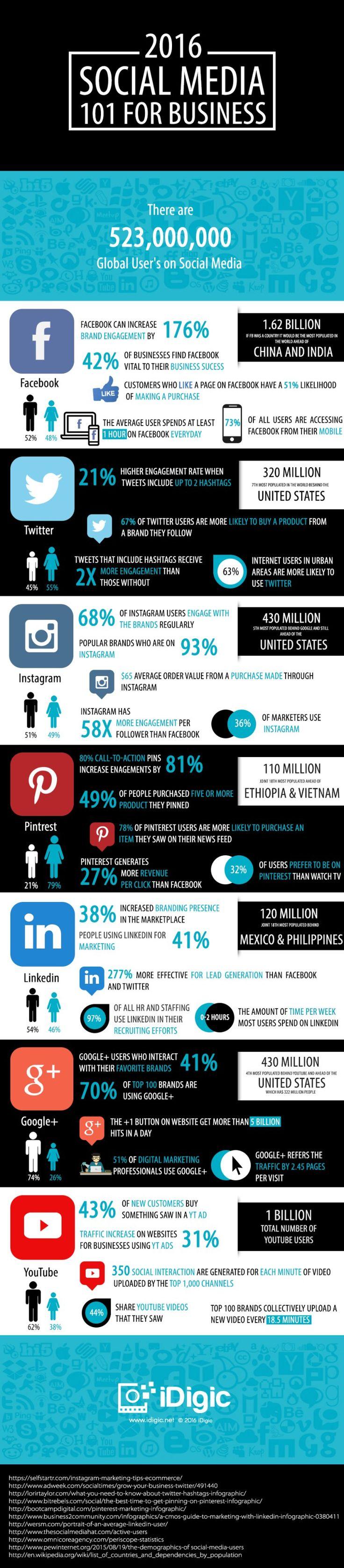Social Media 101 For Business - Factosocial