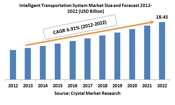 The global Intelligent Transportation System (ITS) market was worth USD 14.58 billion in the year 2012 and is expected to reach approximately USD 28.45 billion by 2022, while registering itself at a compound annual growth rate (CAGR) of 6.91% during the forecast period.