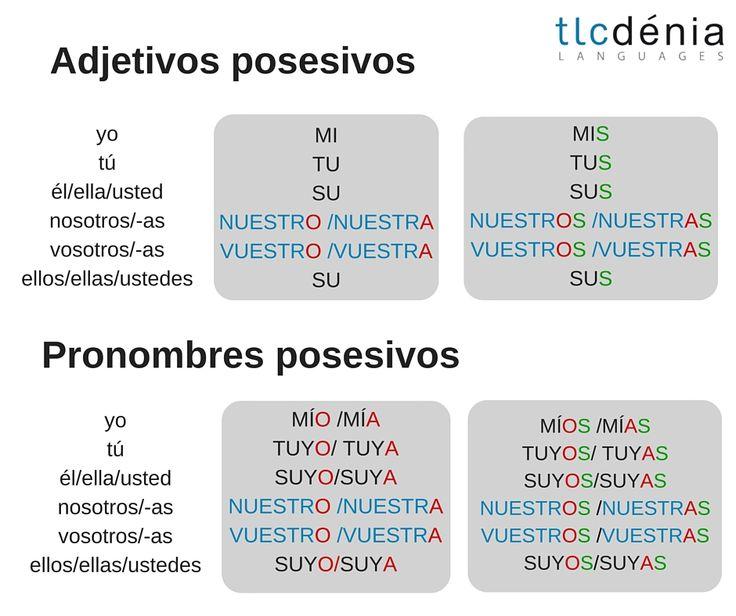 Gramática en español: los posesivos (adjetivos y pronombres) Spanish grammar: posesives (adjectives and pronouns) ELE