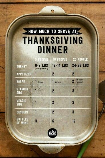 Thanksgiving food quantity list per amount of guests