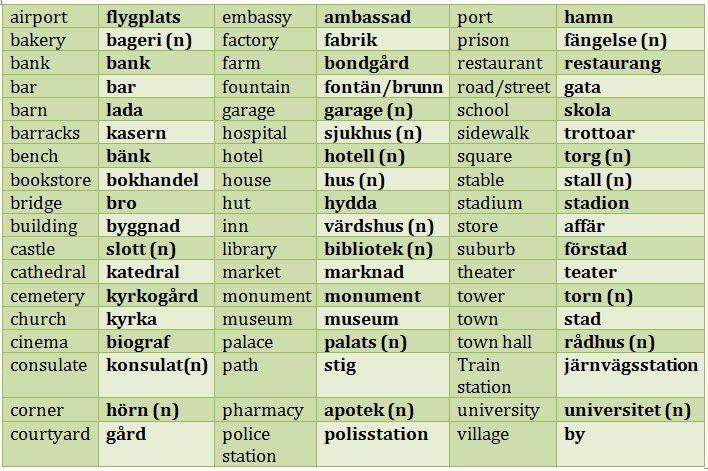 places / plats