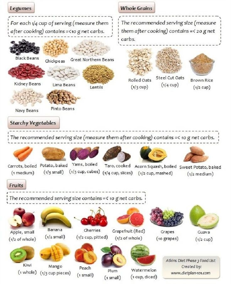 Atkins Diet Phase 3: Food List for Legumes, Whole Grains ...