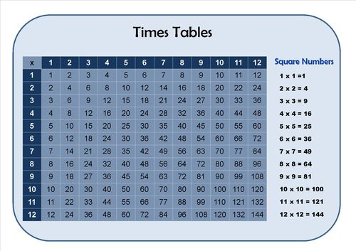 Times tables learning mat teaching resources pinterest - Multiplication table interactive ...