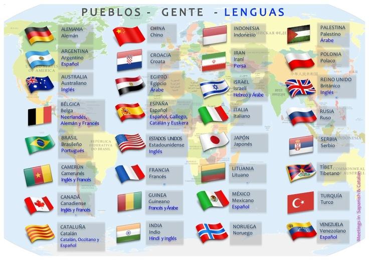 Gentilicios, pueblos, paises, gentes, idiomas