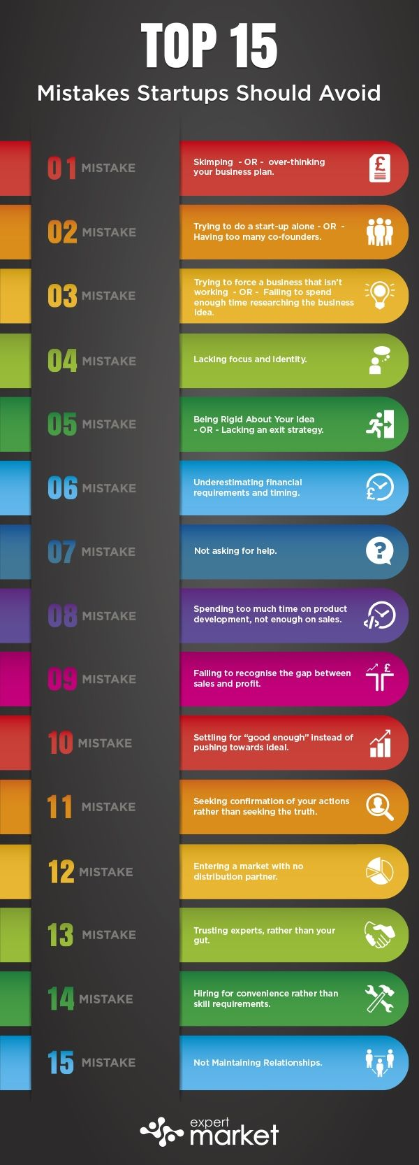 Top 15 Mistakes Startups Should Avoid #infographic