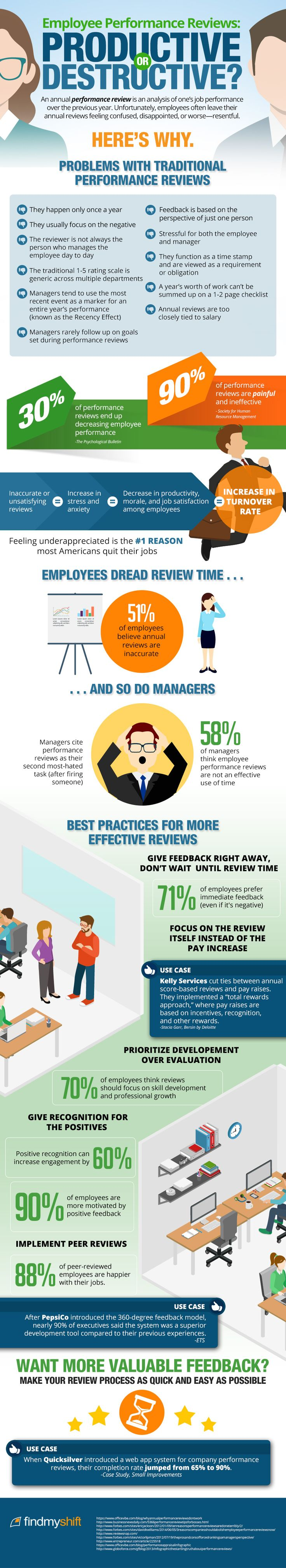 Employee performance reviews productive or destructive infographic 2618