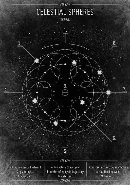 chaosophia218:Celestial Spheres.In the ancient world, the Circle was seen as the ideal form, so it influenced the view of the Solar System and the vision of heavens.Ptolemy's geocentric model, which was the prevailing view of the Solar System and Earth's place in it for over 1400 years (until debunked by Copernicus), held that the Earth was static at the centre of the Universe, with all other bodies revolving around it in perfect circles. In the Ptolemaic system, the planets are assumed to…