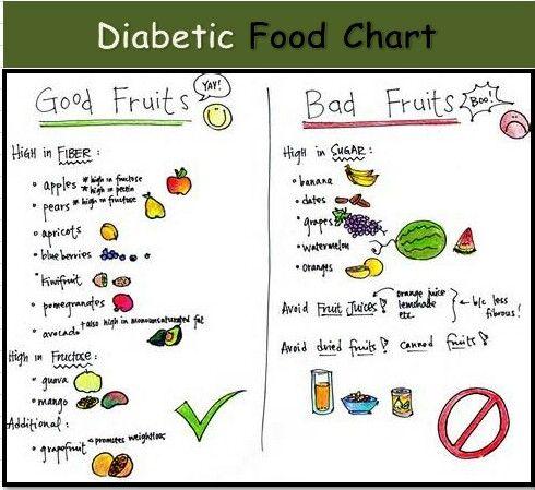 Best 25+ Diet chart for diabetes ideas only on Pinterest ...
