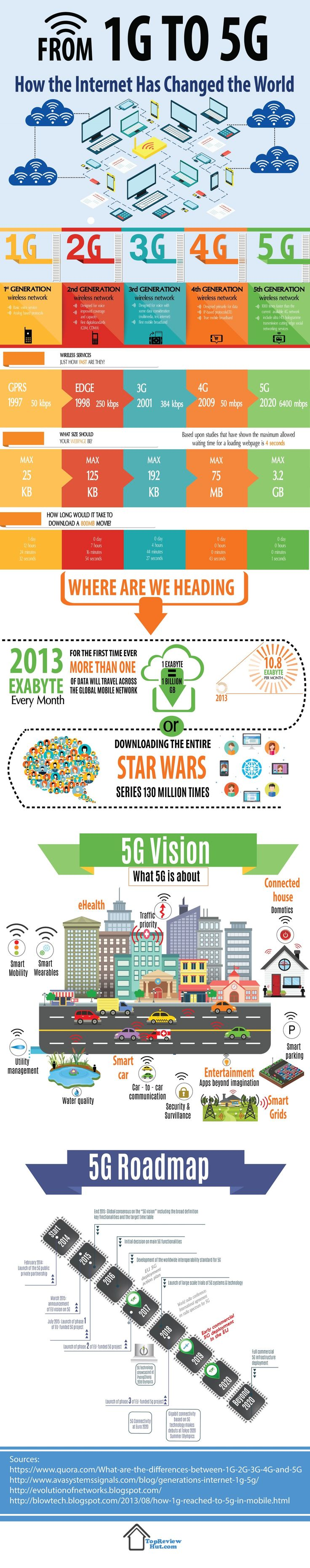 1G to 5G – the Future is Here – Infographic – Technology Infographics
