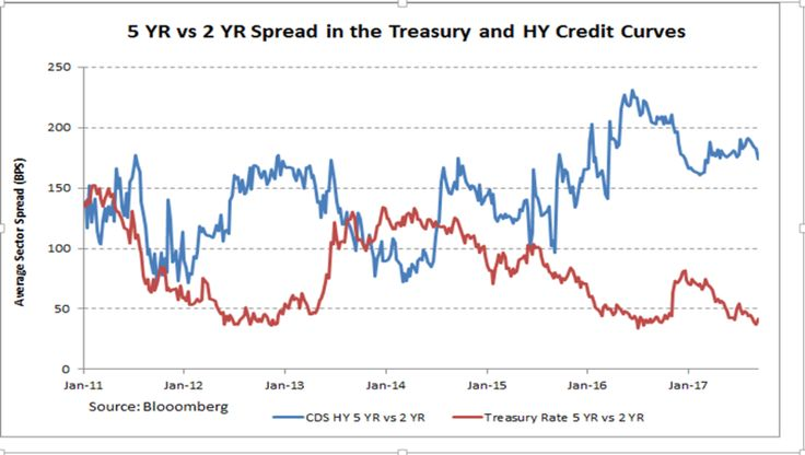 Yield Curve Spread Definition Betting - image 5