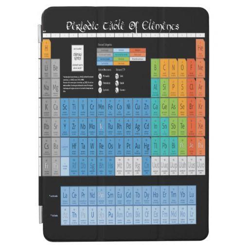 Periodic tabel of Elelments