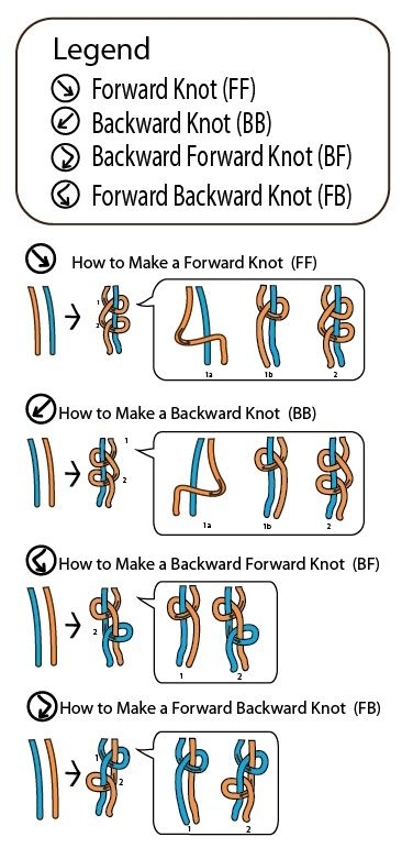 Cool Friendship Bracelet Knot Chart legend by How-to-Make-Jewelry.com. by maria beatriz