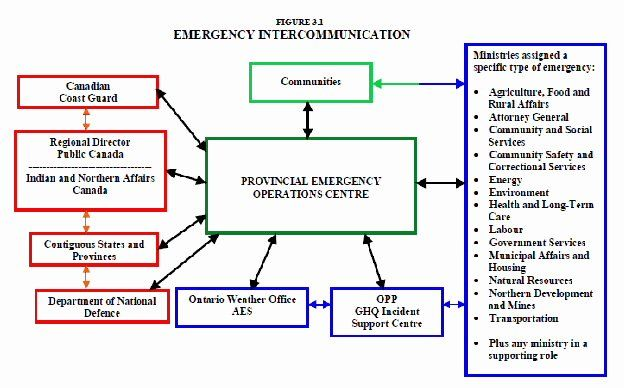 Emergency Communication Plan Template Elegant 7 Emergency Management Plan Examples Pdf Emergency Action Plans Emergency Response Plan Action Plan Template
