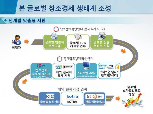 [제10차 무역투자진흥회의]스타트업 지원방향 해외로글로벌 1조 기업 육성 마중물 - 전자신문