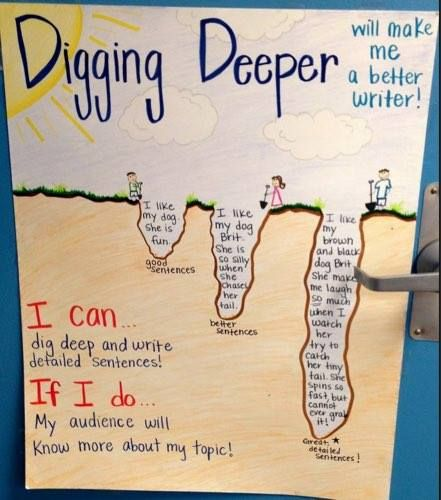 Encourage your children to 'dig deep' for detailed sentences!  See the full image at http://teachr.co/1bnCfMn