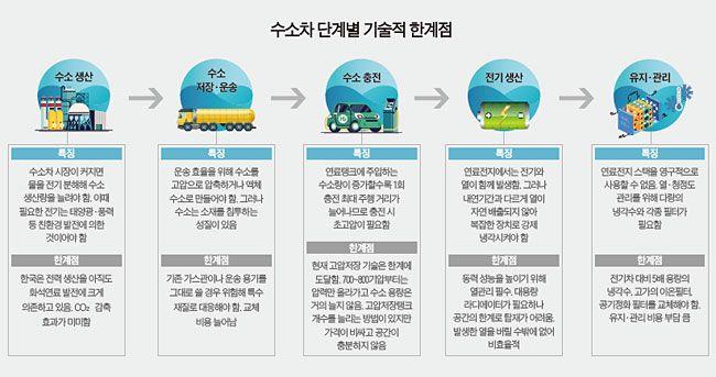 Premium Report 수소차 전망 어둡게 만드는 세 가지 기술적 난제 기술이 첨단의 끝 에 가도 저장용량 확대 어렵다 장거리 저장 탱크 출력
