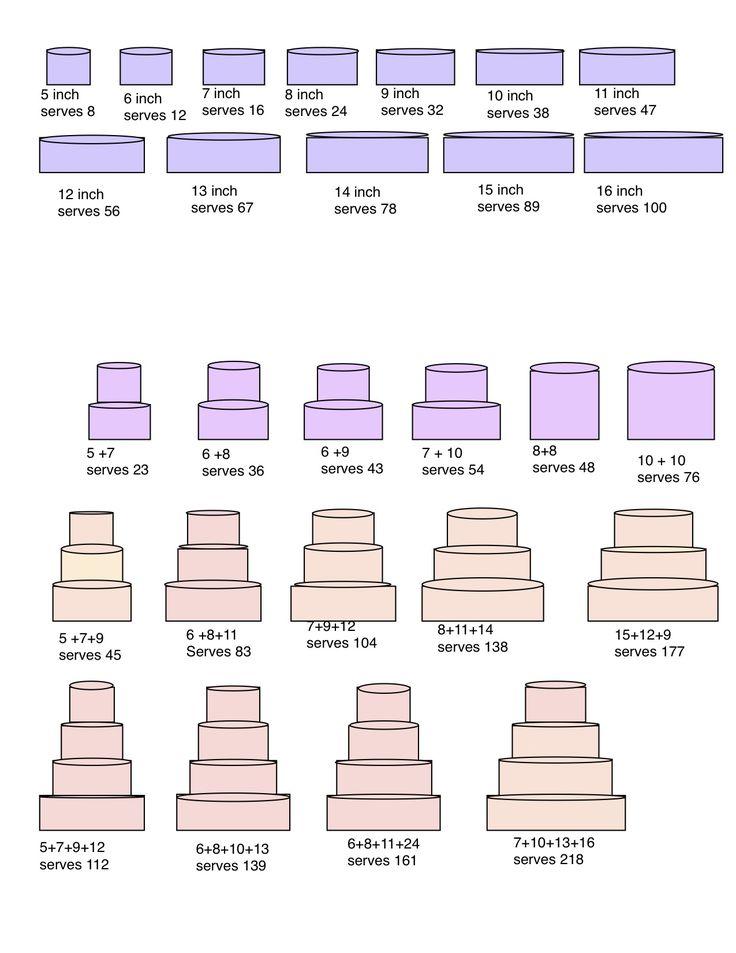 Wedding Cake Serving Sizes