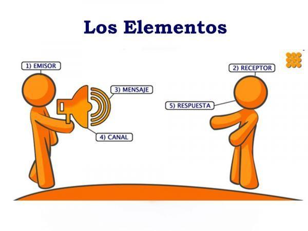 Pin De Mariacorreo En Docencia Elementos De La Comunicacion La Comunicacion Eficaz Dibujos De Comunicacion