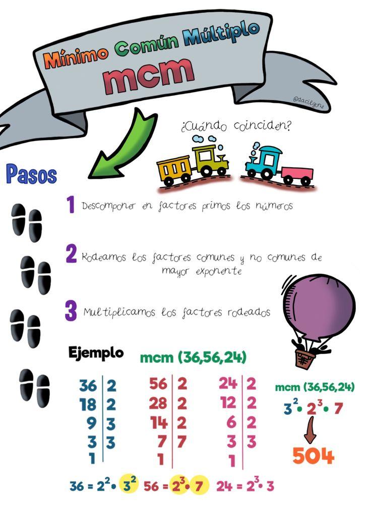 Pasos para calcular el mínimo común múltiplo.