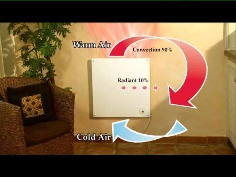 Econo-Heat - The worlds most economical heating panel