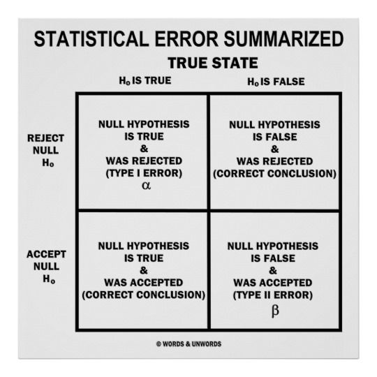 Statistical Error Summarized Hypothesis Testing Poster Zazzle