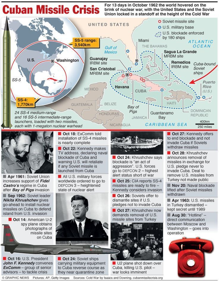Cuban Missile Crisis Questions and Answers