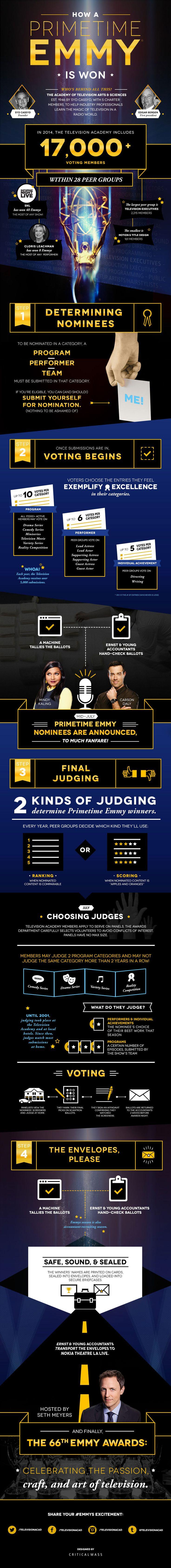 """""""How a Primetime Emmy is Won"""" - O processo de indicação e eleição dos Primetime Emmys"""
