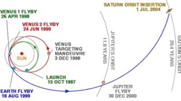 PASADO: La misión Cassini-Huygen se lanzó en el año 1997 con el fin de estudiar al planeta Saturno y a su luna Titán. La sonda Huygen se desprendió de Cassini y aterrizó en Titán hace 10 años y consiguió enviar datos durante unas horas hasta que se le terminaron las baterías.