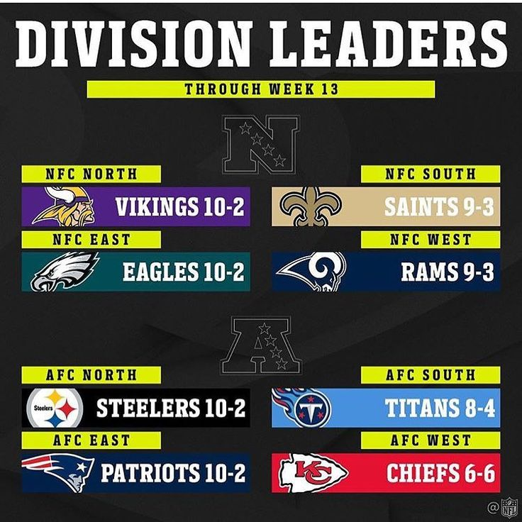 NFC East Standings: 1) Eagles 10-2 (4-0) 2) Cowboys 6-6 (3-1) 3) Redskins 5-7 (1-4) 4) Giants 2-10 (0-3) - NFC Playoff Picture: Leaders: 1) Vikings 10-2 2) Eagles 10-2 3) Rams 9-3 4) Saints 9-3 Wild Card: 1) Seahawks 8-4 2) Panthers 8-4 In the Hunt: 3) Falcons 7-5 4) Lions 6-6 5) Packers 6-6 6) Cowboys 6-6 7) Redskins 5-7 8) Cardinals 5-7 Out of the Picture: 9) Buccaneers 4-8 10) Bears 3-9 11) 49ers 2-10 12) Giants 2-10  The records in the parentheses are the divisional records…