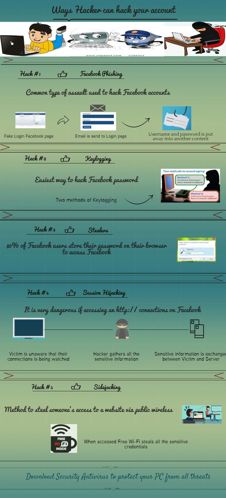 Hack #1 Facebook Phishing Hack#2 Keylogging Hack#3 Stealers Hack#4Session Hijacking Hack#5 Slidejacking