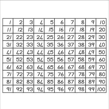 Picture of 1 - 100 Chart