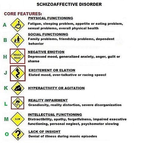 Schizoaffective Disorder