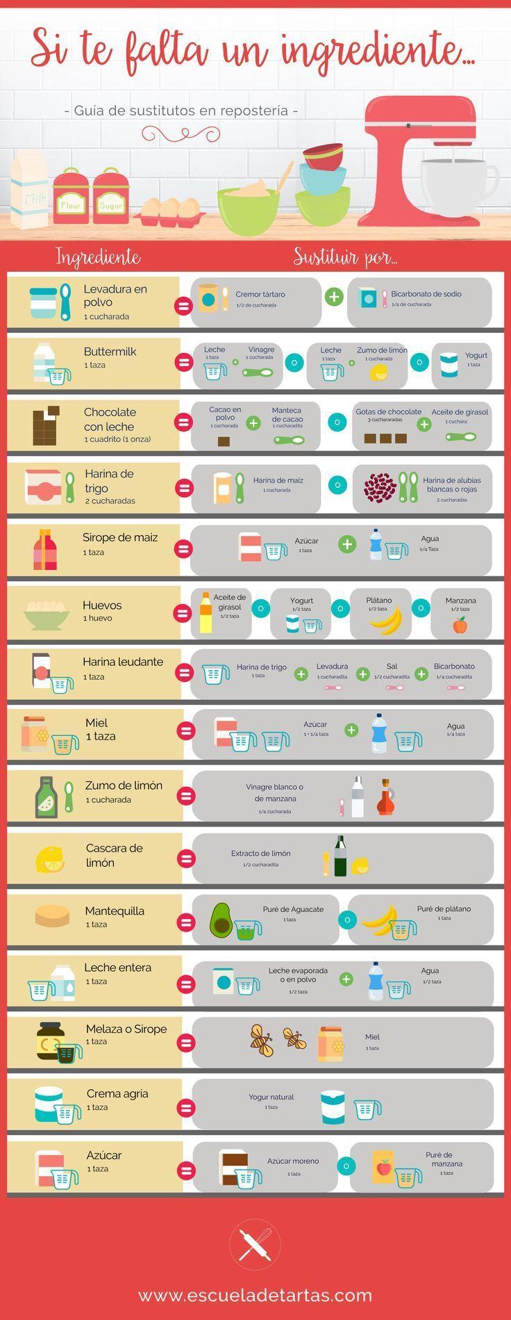 Sustitución de Ingredientes en repostería / Substitute ingredients in baking