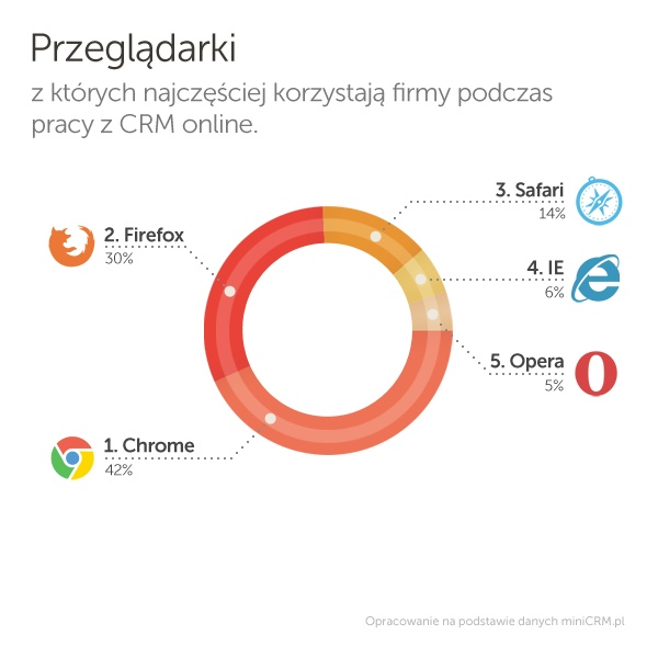 Przeglądarki, z których korzystają firmy podczas pracy z CRM.