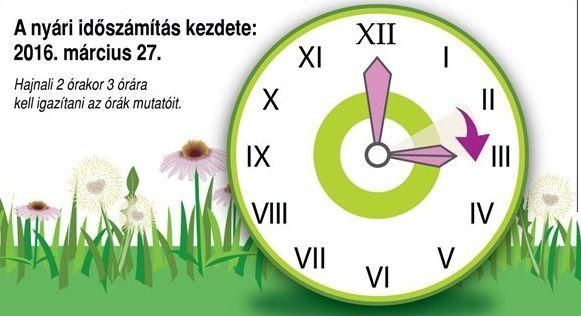 A+hétvégén+térünk+át+a+nyári+időszámításra.+Vasárnap+hajnali+2+órakor+3+órára+kell+előreállítani+az+órákat,+emiatt+a+közösségi+közlekedés+menetrendje+is+változik.  +A+Mavir+Magyar+Villamosenergia-ipari+Átviteli+Rendszerirányító+Zrt.+azt+közölte:+az+1980+óta+Magyarországon+is+alkalmazott…
