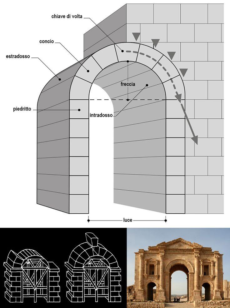 Meraviglie dell'architettura: dieci modelli di arco   DidatticarteBlog