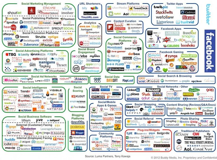 The (ridiculously complicated) social media landscape