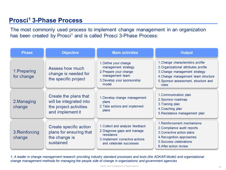 the various changes and change management models Lewin's change management model is fantastic for when your business needs to drastically change in order to succeed this step is pretty straightforward, but you should make sure that you have a good span of people from various experience levels, skill sets, and so on.