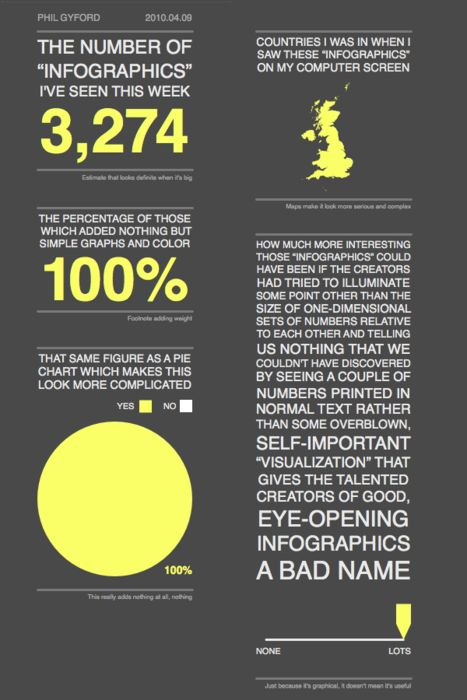 """Infographic"" (by Phil Gyford, repurposed under a by-nc-sa Creative Commons licence). Previously"