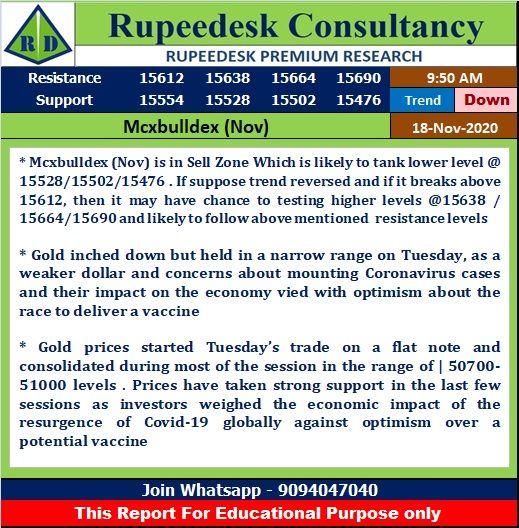 Pin By K Karthik On Mcxbulldex In 2020 Stock Market Training Stock Analysis Currency Market