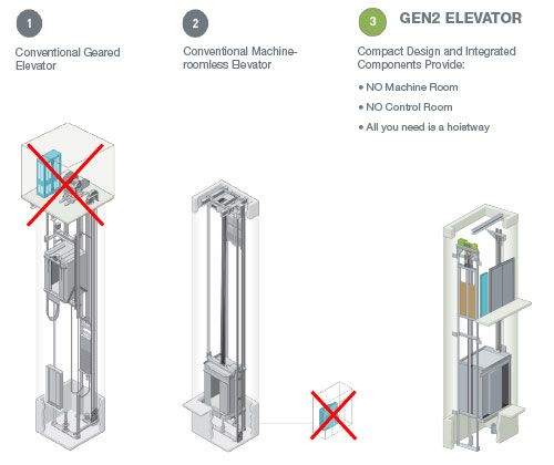 Otis Gen2 - Gearless Elevator - Machine-Roomless
