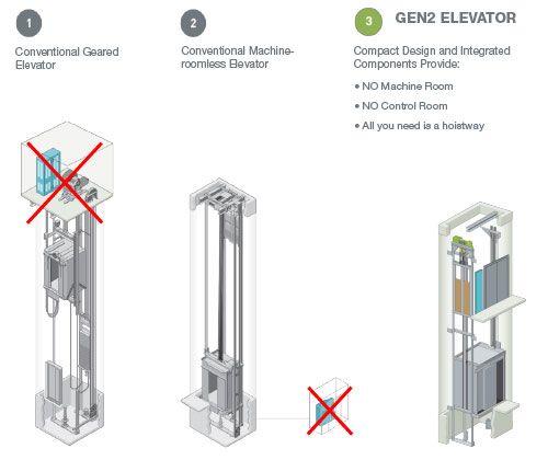 otis gen2 - gearless elevator