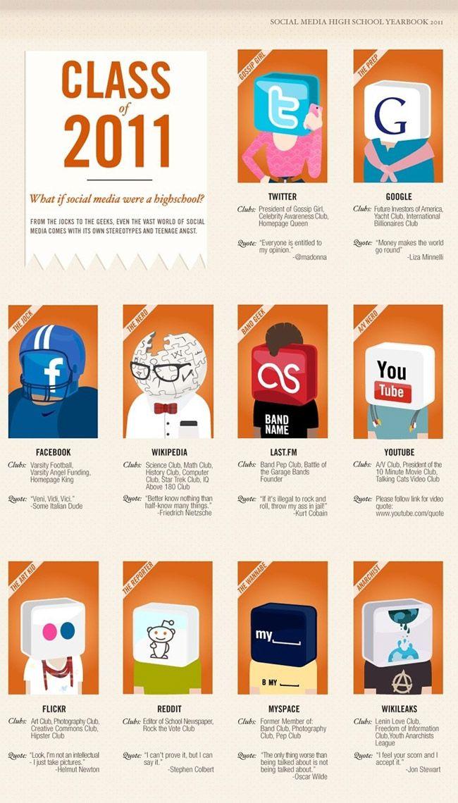 Its funny cause its true.:  Internet Site, Dumb Aum, Funny Things,  Website, Web Site, Fun Dumb, Funny Stuff, High Schools