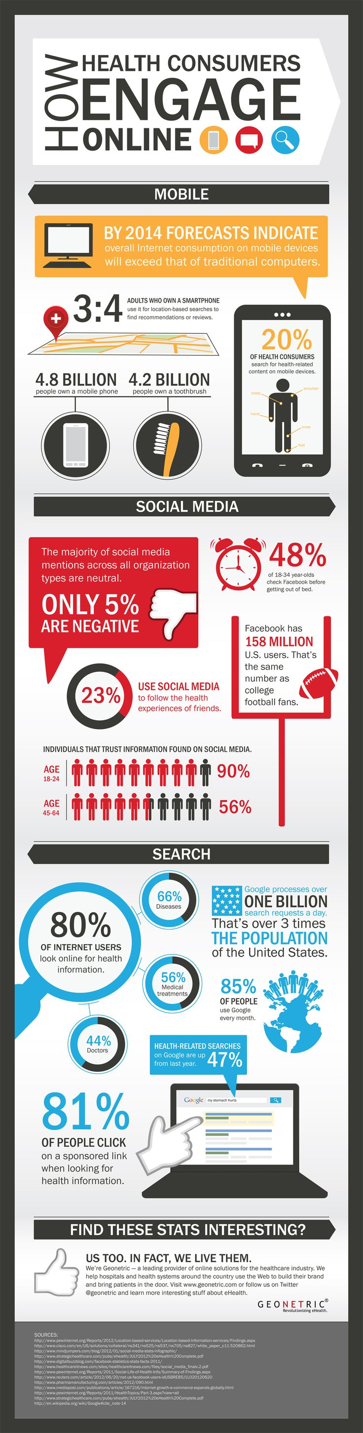 The fact is today's mobile, social and search trends are indicative of the growing role digital connectivity plays in our lives. These three items have a profound impact on how health consumers find you online, research and evaluate treatment options, and take that critical step from being consumers to patients.