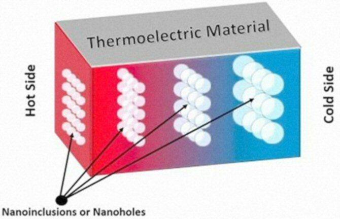 El camino para convertir calor en electricidad mediante ciertos materiales porosos — Noticias de la Ciencia y la Tecnología (Amazings®  / NCYT®)