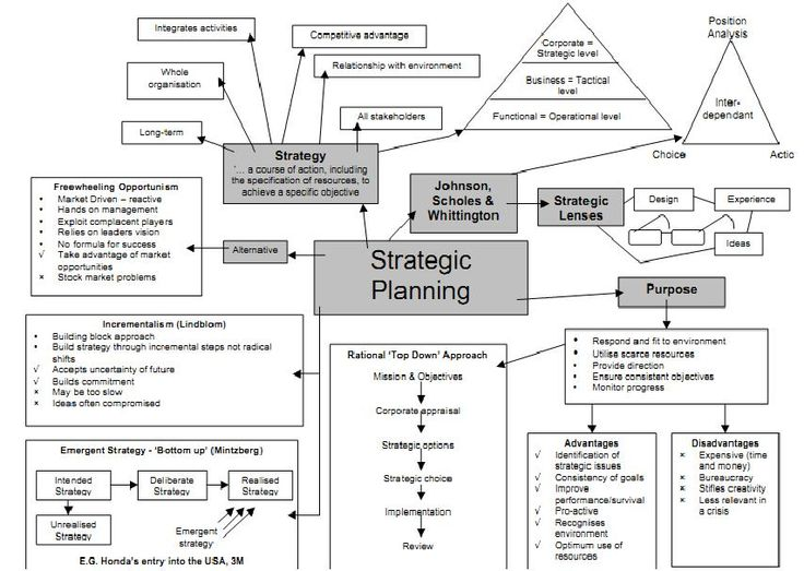 Strategic Planning Overview  Strategic Planning