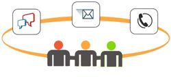 3 Ways of Customer Help - Phone, email, chat